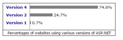 ASP.NET بهتر است یا PHP؟