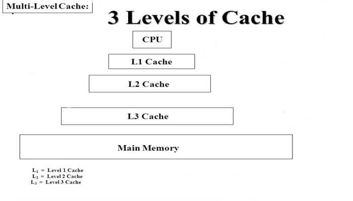 حافظه کش (cache) سطح ۱ و ۲ و ۳ چیست ؟